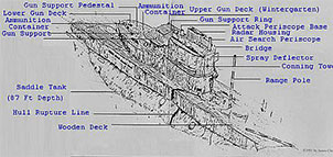 Diagram of a U-Boat